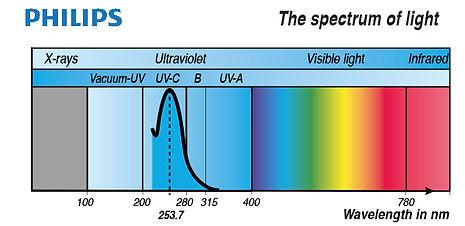 Lampe UV Covid 19 Philips.jpg