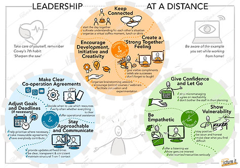 Leadership at a distance - download link