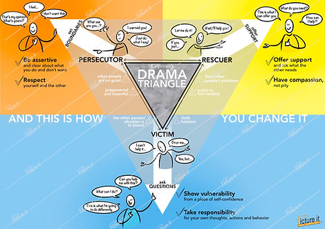 Karpman's Drama Triangle - download link