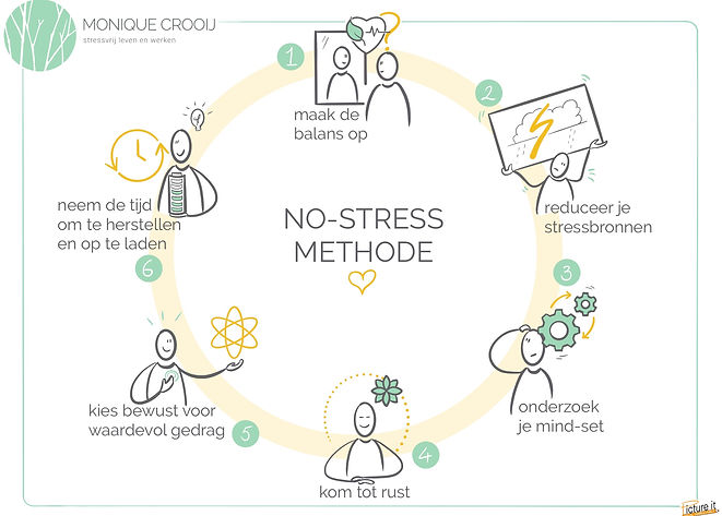 No-stress Methode.jpg