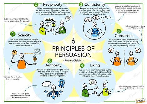 6 Principles of Persuasion - Robert Cialdini - download link