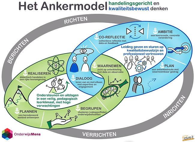 Het Ankermodel - OnderwijsMens.jpg