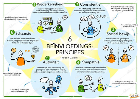 6 beïnvloedingsprincipes - Robert Cialdini - downloadlink