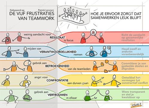 De vijf frustraties van teamwork - Patrick Lencioni
