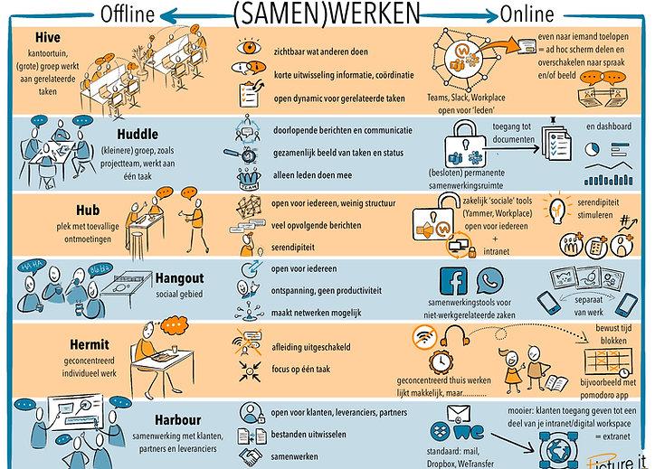 On- En Offline Samenwerken