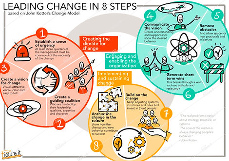 Leading change in 8 steps - John Kotter - download link