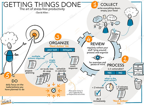 Visual Getting Things Done - David Allen - ENGLISH