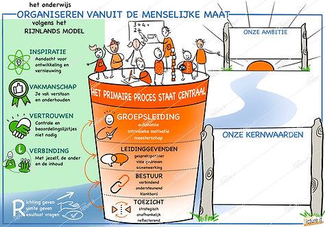 Rijnlands Organiseren in het Onderwijs