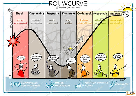 Rouwcurve - Kübler-Ross - downloadlink