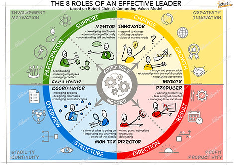 The 8 roles of an effective leader - Robert Quinn
