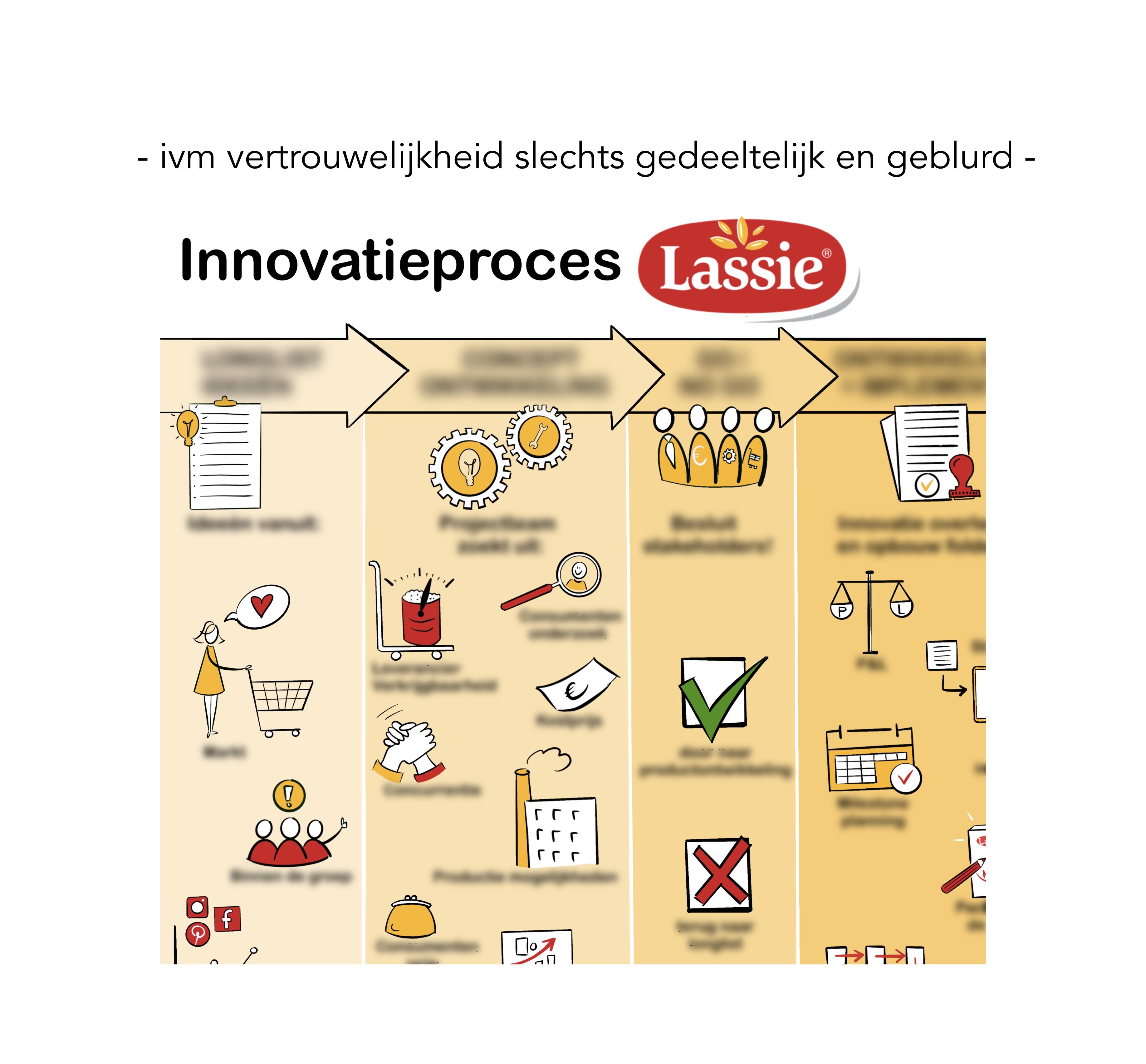 Deelgeblurd_Innovatieproces_Lassie_ 2.jp
