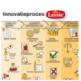 Deelgeblurd_Innovatieproces_Lassie_.jpg