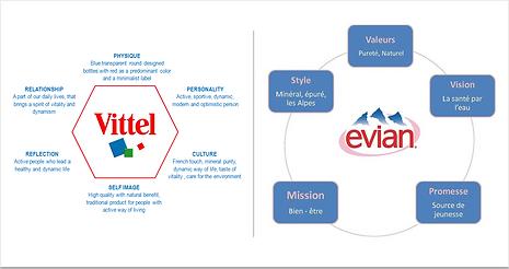 Plateforme Evian Vittel.PNG