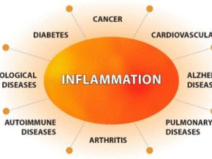 The Dangers Of Chronic Inflammation