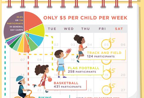 Eat, Play, Learn PVD Summer Reacreation