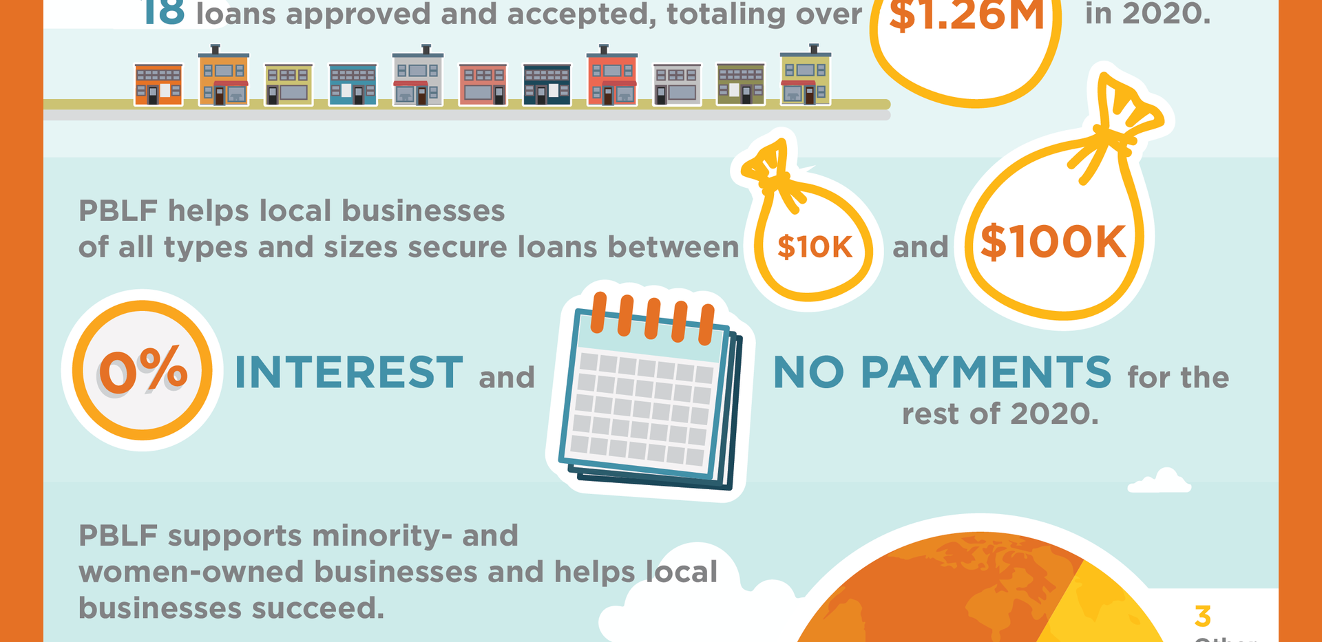 Providence Business Loan Fund Infographic