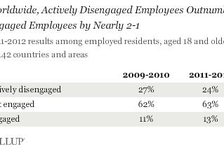 Em todo o mundo, 13% dos funcionários estão envolvidos no trabalho - GALLUP