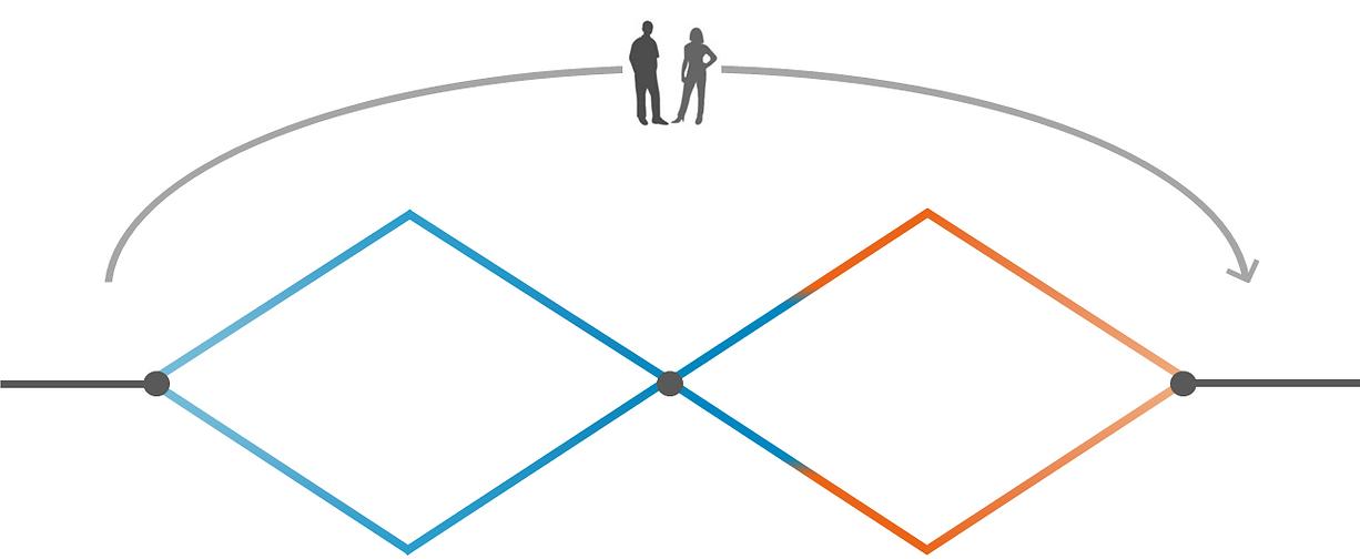 Matriz de Design Serviços e Inovação Confio Bauru