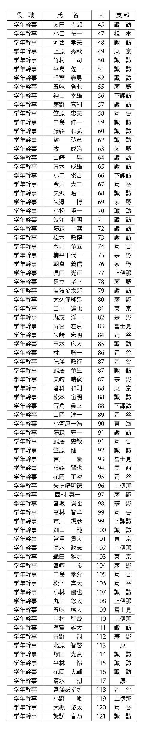 役員名簿2020-07改32.jpg