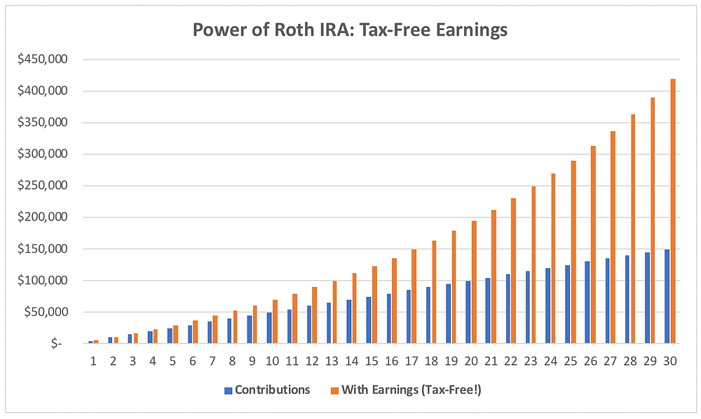 upward trend in tax-free earnings with Roth IRA contributions