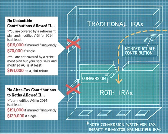 By contributing to a traditional IRA then converting those funds into a Roth IRA, investments can then grow tax-free!