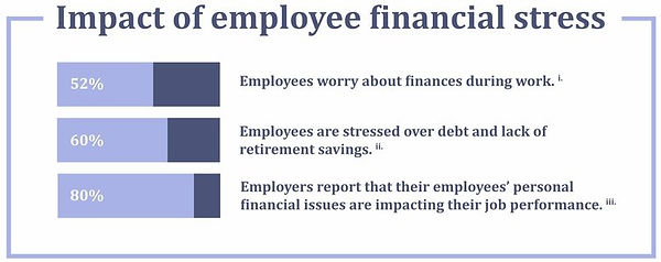 Impact of financial stress horizontal bar chart