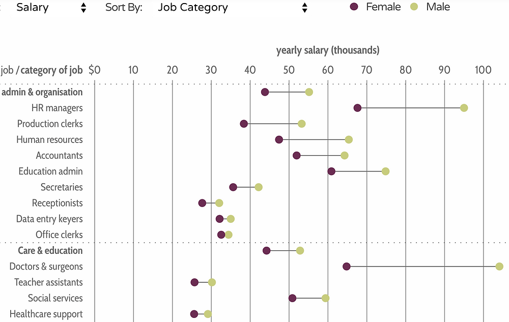 Gender salary differences