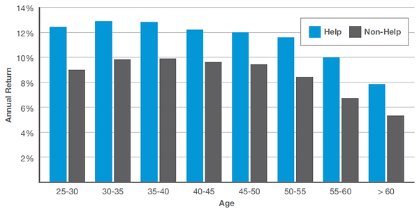 Annual return over time bar chart decreasing over time, ages 25 to over 60