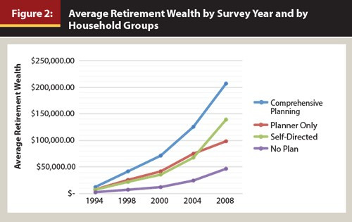 Average financial wealth by survey year and household groups line graph trending upward