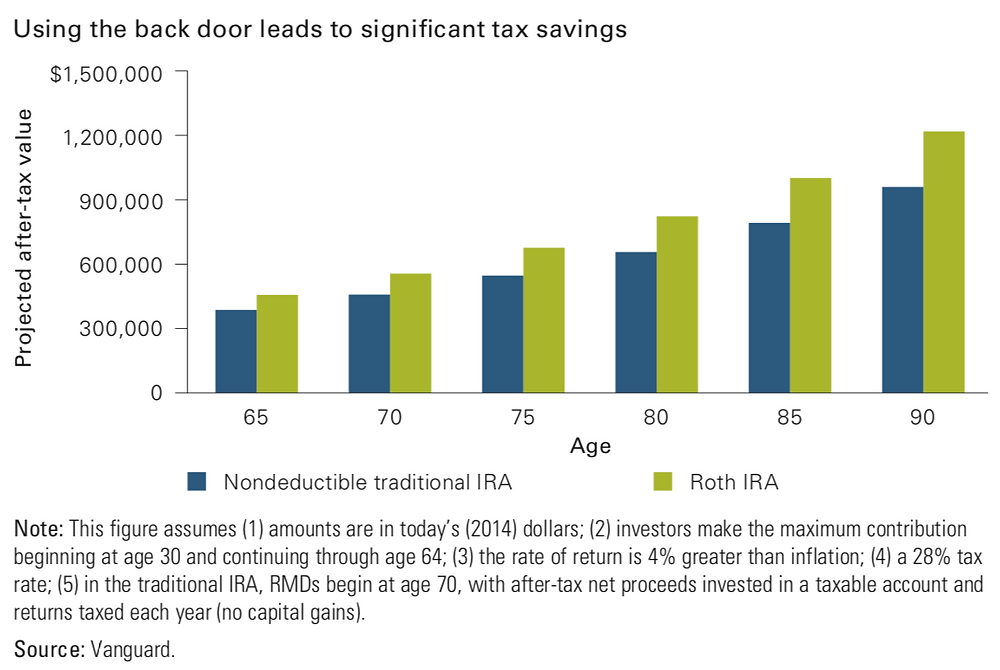 The projected after-tax value of Roth IRAs are higher than nondeductible traditional IRAs, and the gap incrases with age.