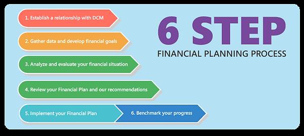 Six-step financial planning process diagram