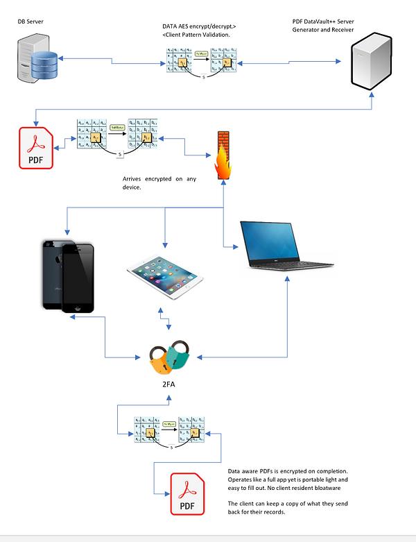 PDF DataVault Diagram v2.png
