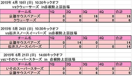 2015西日本支部オープン戦.png