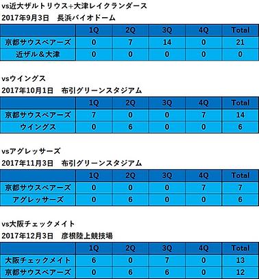 2017西日本支部リーグ戦.png