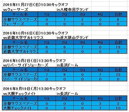 2016西日本支部リーグ戦.jpg