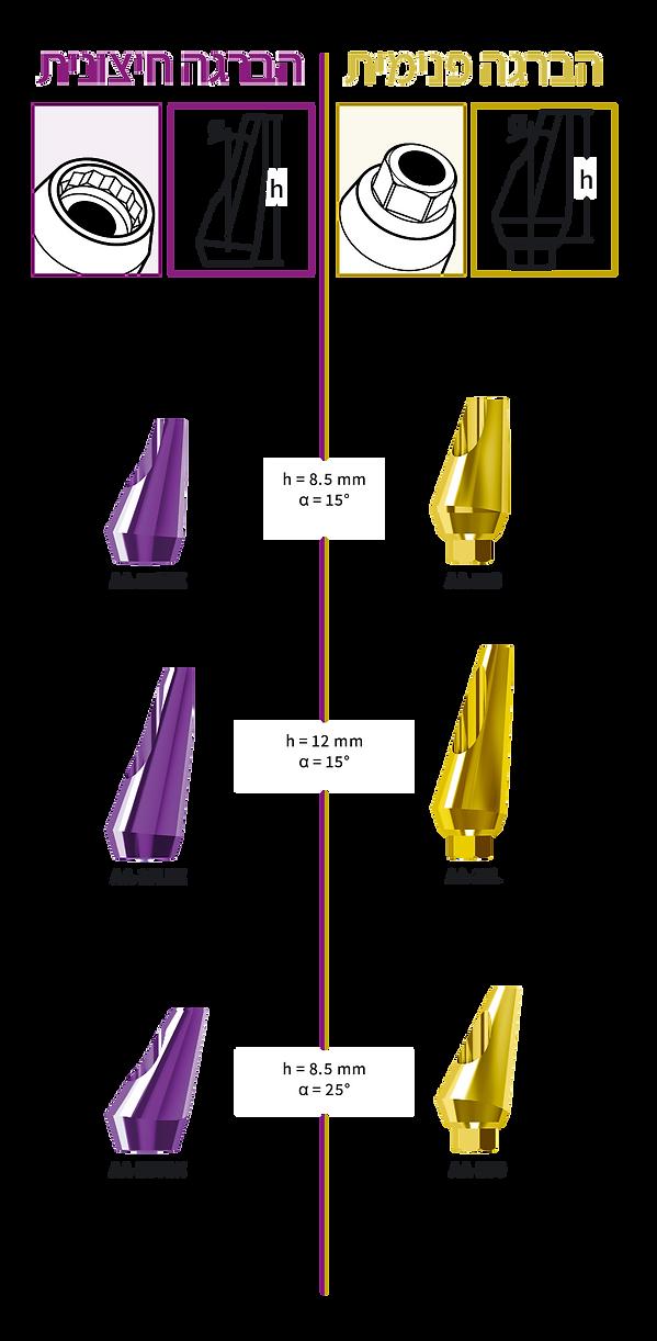 מבנים זוויתיים - הברגה פנימית וחיצונית