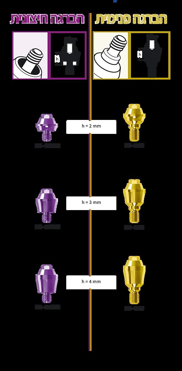 מבנה מולטי יוניט - הברגה פנימית וחיצונית