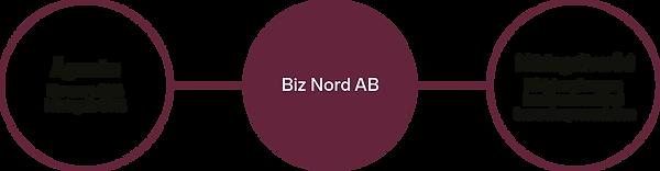 biz-nord-agande-nordmaling.png