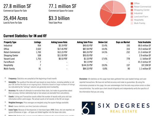 Louisville Commercial Real Estate June 2021 Market Report