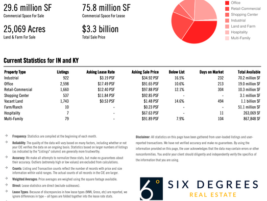 Louisville Commercial Real Estate July 2021 Market Report