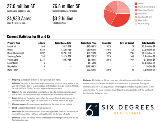 Louisville Commercial Real Estate May 2021 Market Report