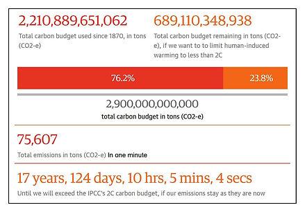 Carbon-budjet.JPG