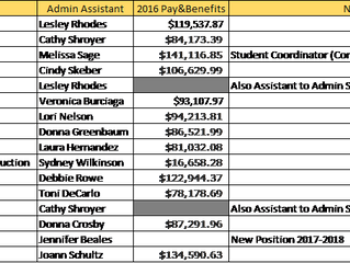 SDUHSD School Board increases administrators' salaries instead of putting students first ... again.
