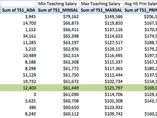 SDUHSD teachers average over $100K for about a half a year of work, making them some of the highest