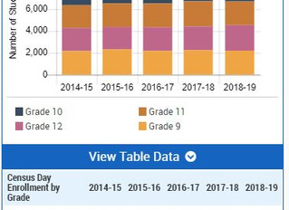 SDUHSD Grade Policy Advocacy (Centralized Data Forum~share your data with us)