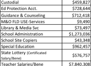 Why is Torrey Pines only receiving $5,713 per student to run the school?