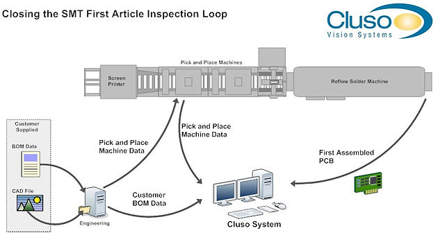 Diagram of first article inspection system at Circuitwise Electronics Manufacturing