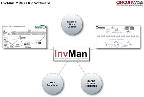 Diagram of enterprise resource planning ( ERP ) system at Circuitwise Electronics Manufacturing