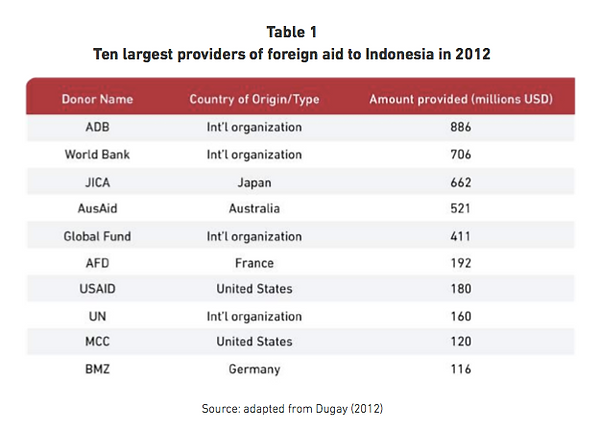 The largest providers of foreign aid to