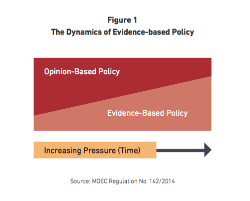 The Dynamics of Evidence-based Policy vi